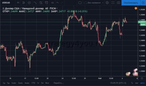 график валютной пары USD CAD