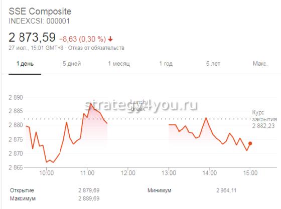 график на Шанхайской бирже