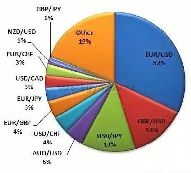доля торгов на разные валютные пары