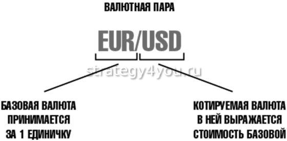 как обозначается котировка и валютная пара на форекс