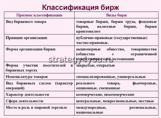 классификация бирж