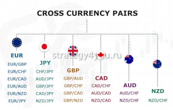 кросс-курсы валютные пары