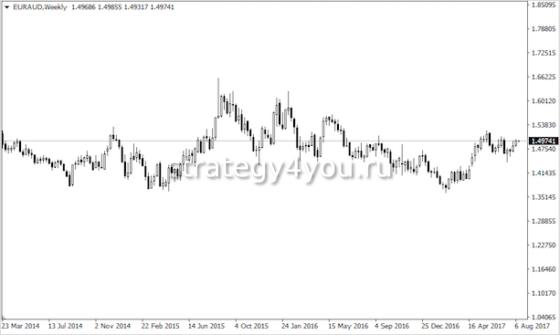 курс евро в астралийских долларах