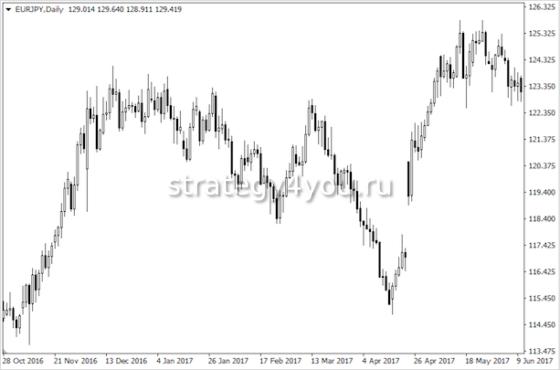 курс евро в иенах
