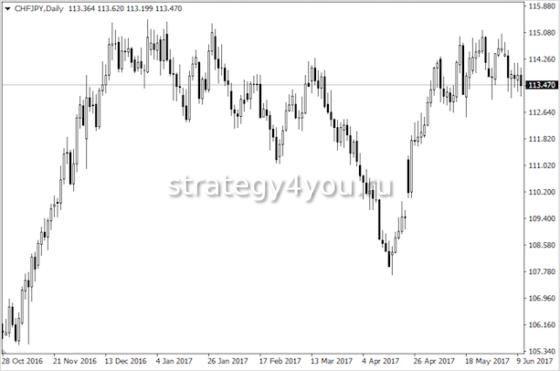 курс франка в иенах