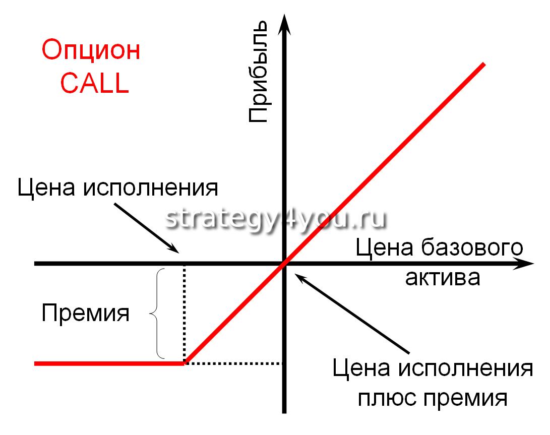 опцион колл простыми словами
