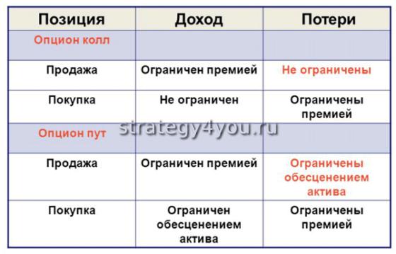 особенности валютных опционов