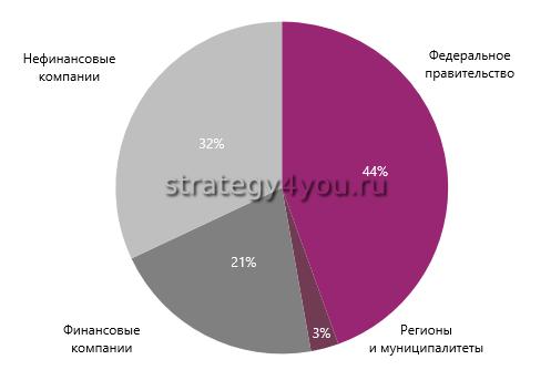 российский рынок облигаций