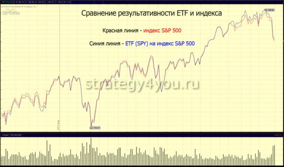 сравнение индекса и биржевого фонда