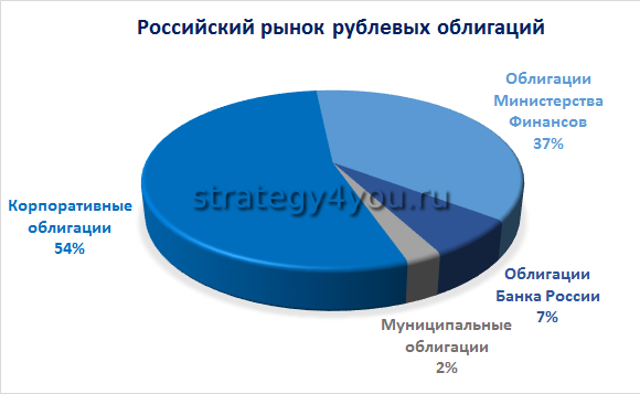 структура рынка облигаций как выглядит
