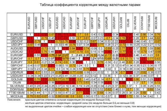 таблица коэффициента корреляции разных валют