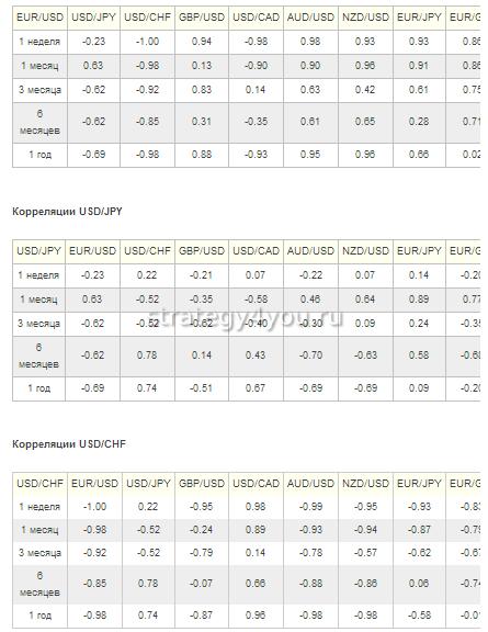 таблицы корреляции валютных пар