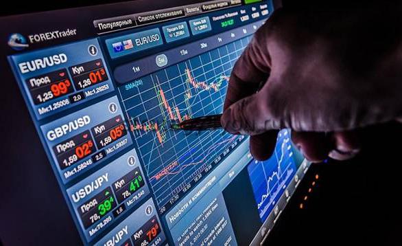 торговля на рынке форекс с индикаторами