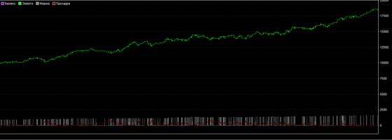 график фунт-доллар на 1 год