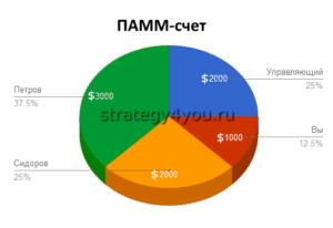 PAMM-управление