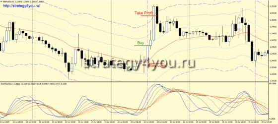 Стратегия «Trading Waves» - покупки