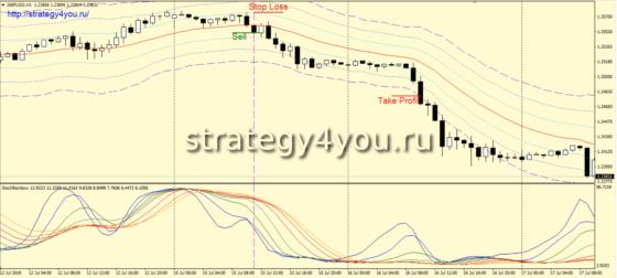 Trading Waves - продажи