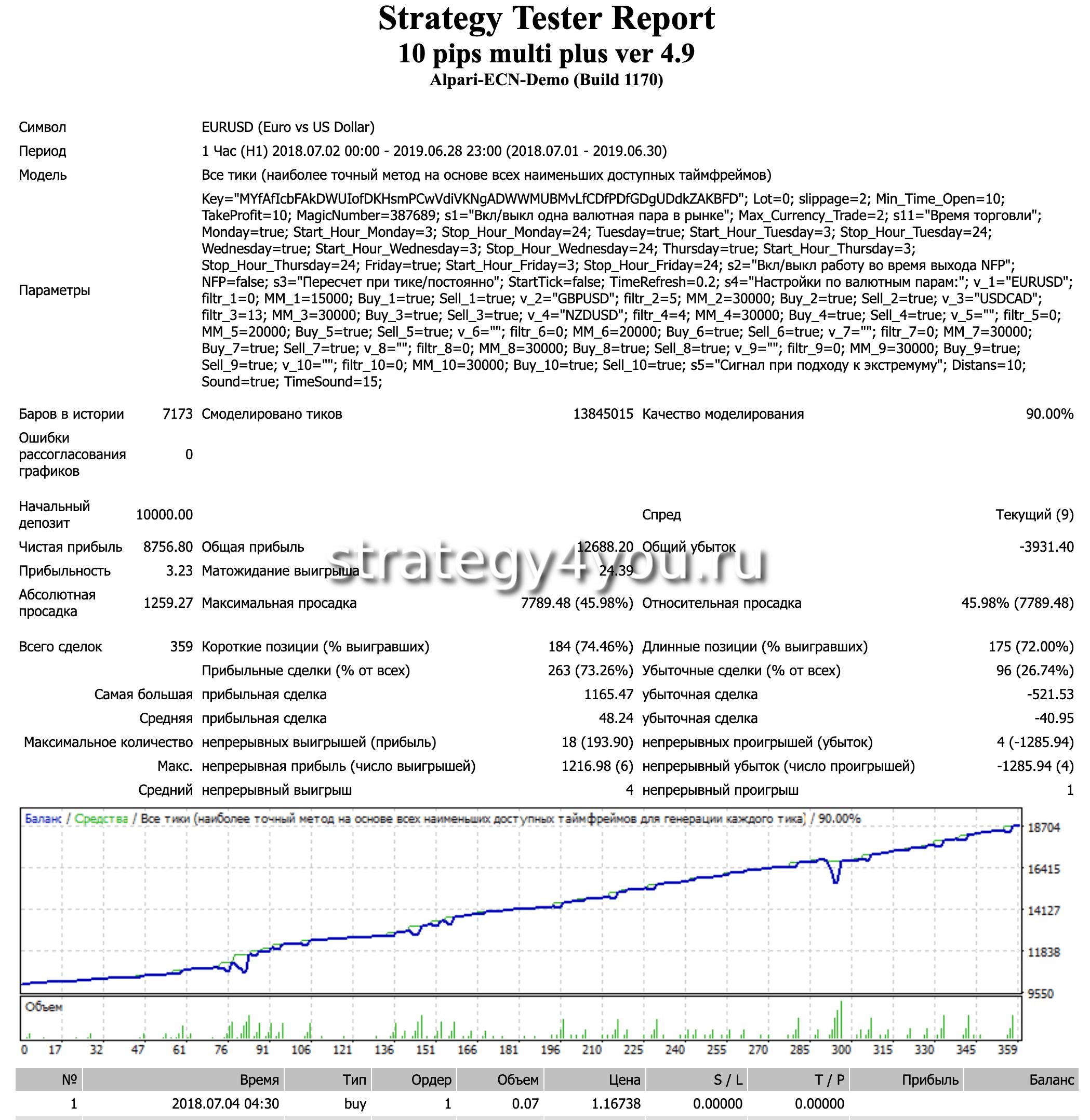 Советник форекс по 10 pips форекс диаграммы графики