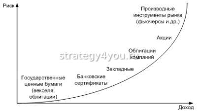 виды облигаций и доход