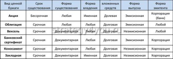 виды ценных бумаг по разным критериям