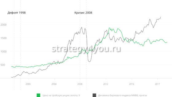 изменение цены на золото за предыдущие годы