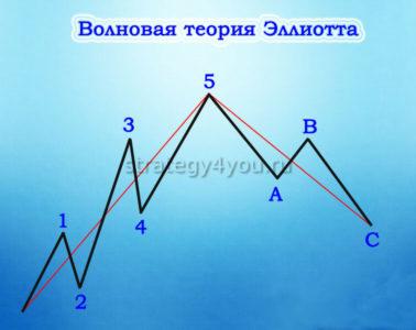 курс на рынке форекс