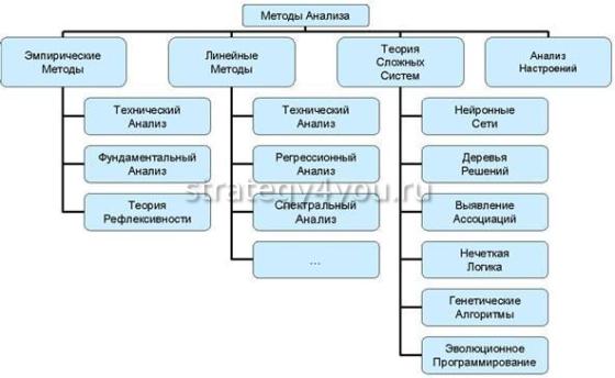 основные виды анализа на форексе
