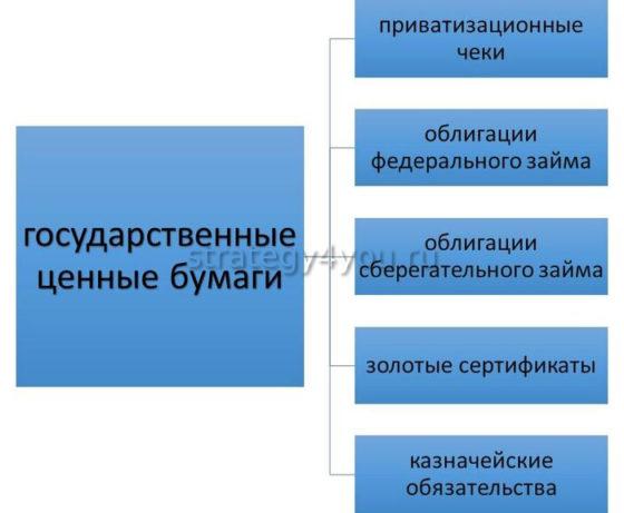 основные типы государственных ценных бумаг
