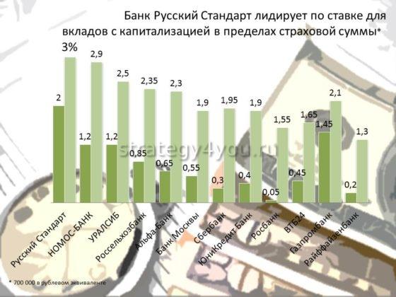 рейтинг выгодных вкладов в банках россии
