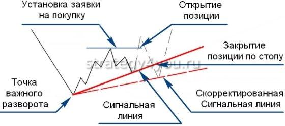 сигнальная линия