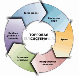составляющие торговых стратегий и систем