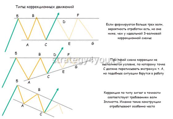 типы коррекционных движений волновой теории эллиотта