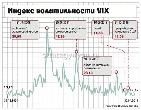 что показывает индекс волатильности vix