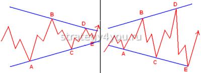 elliott wave theory как работает