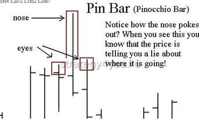 пин-бар