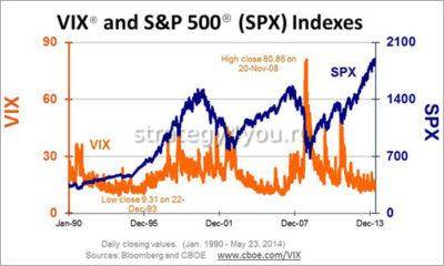 vix индекс волатильности