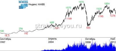 Индекс-ММВБ