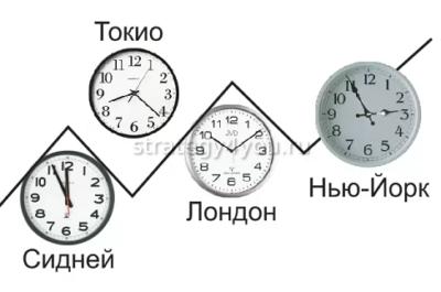важность времени на форексе