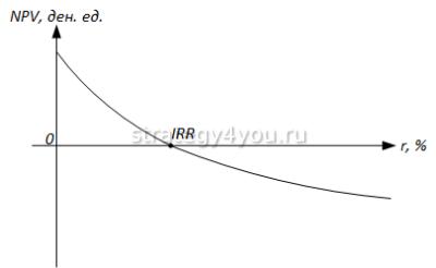 графический метод поиска IRR