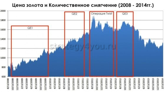количественное смягчение и цена золота