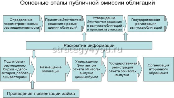 публичная эмиссия облигаций