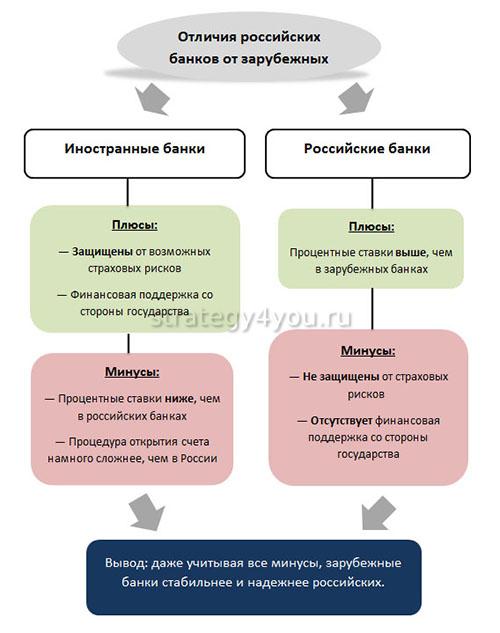 российские и зарубежные банки