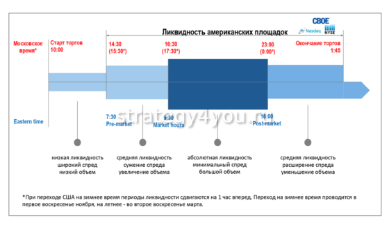 Как работает Санкт-Петербургская биржа