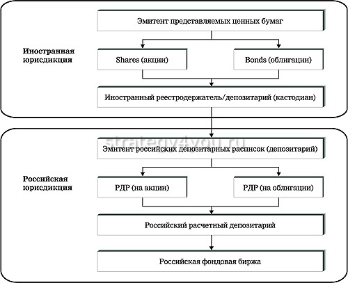 Российская депозитарная расписка