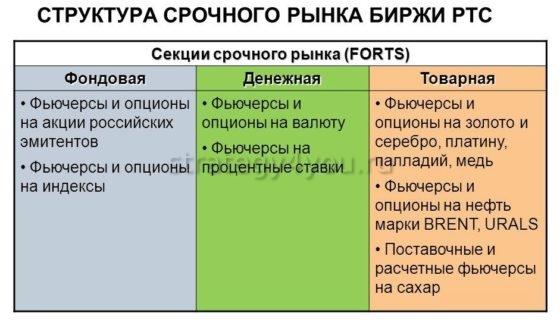 Секции Forts