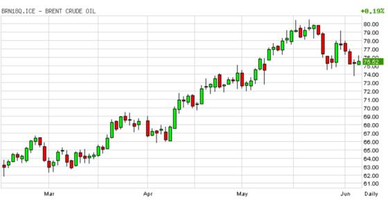 график изменений цен на нефть