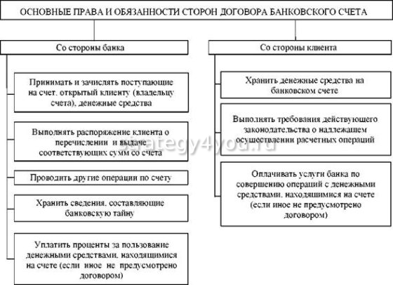 договор банковского счета права и обязанности