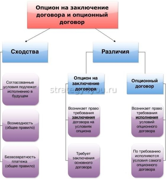 опцион на опционный договор и заключение в чем разница