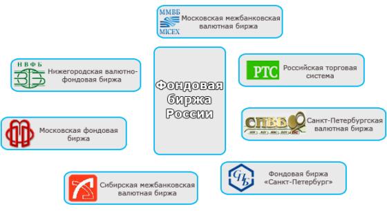 основные российские фондовые биржи