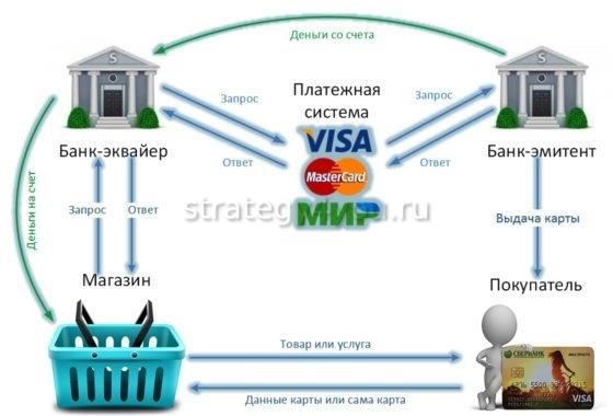 основные функции банка эмитента